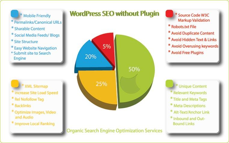 WordPress Search Engine Optimization without Plugins - Organic SEO